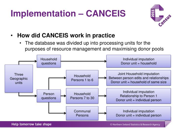 Implementation – CANCEIS
