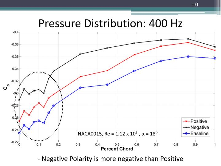 Pressure Distribution: 400 Hz