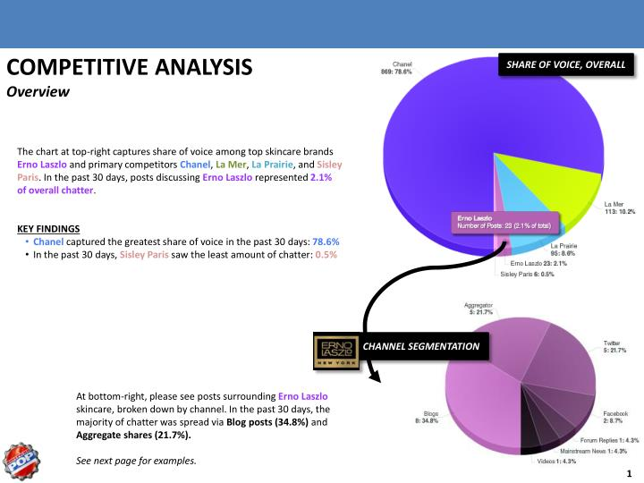 amazons competitive analysis Amazon (amzn) has been a major winner when it comes to the retail sector not only has the online giant been able to maintain its profitability and expand its operations, but it has also been successful in attracting customers away from its rivals due to several competitive advantages amazon's.