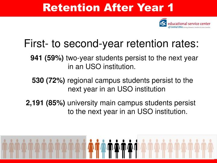 Retention After Year 1