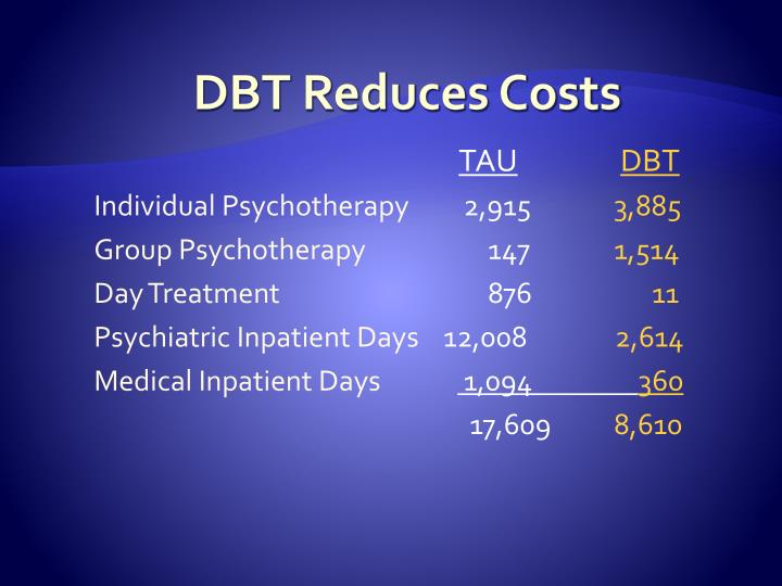 DBT Reduces Costs