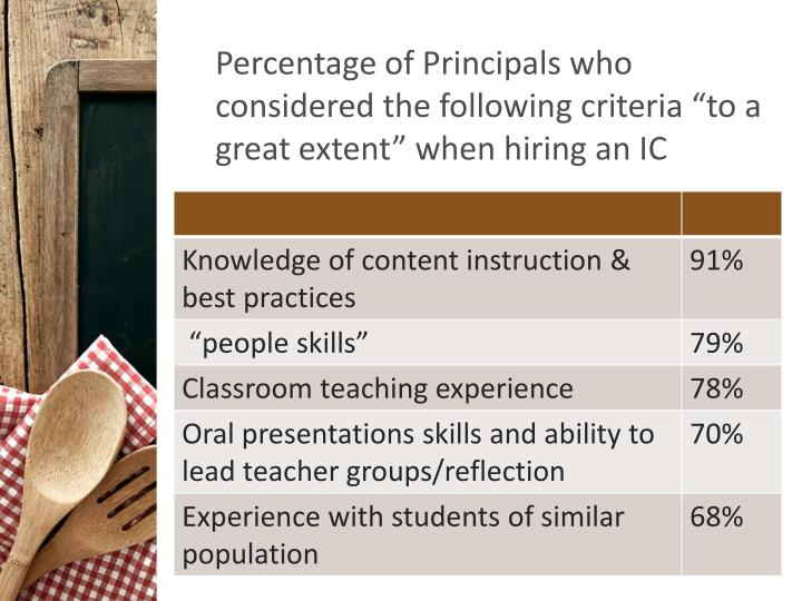 "Percentage of Principals who considered the following criteria ""to a great extent"" when hiring an IC"