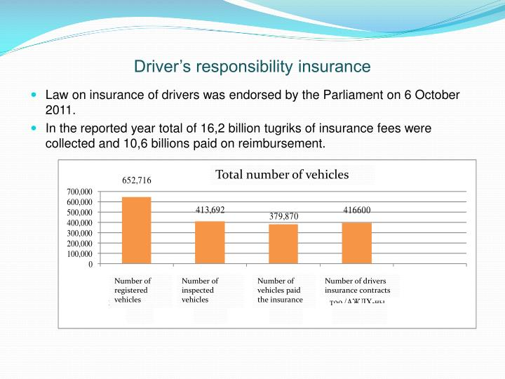 Driver's responsibility insurance