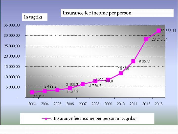 Insurance fee income per person