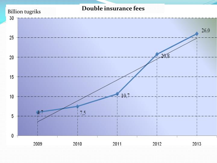 Double insurance fees