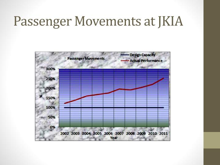 Passenger Movements at JKIA
