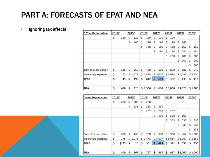 Part A: Forecasts of EPAT and NEA