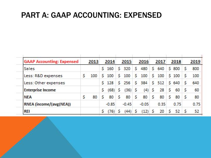 Part A: GAAP Accounting: Expensed