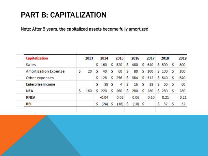 Part B: Capitalization
