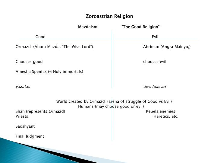 Zoroastrian Religion