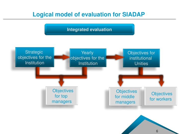 the model for evaluation of service Service packs security  microsoft evaluation  and other logical components of different applications that require monitoring are described in a.