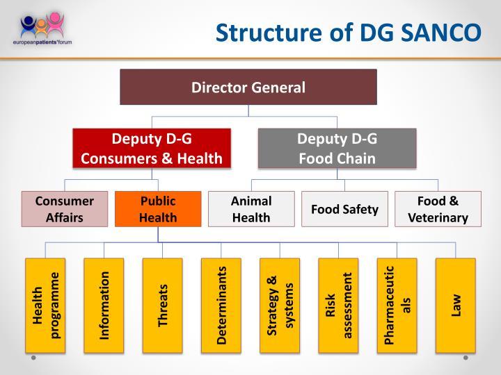 Structure of DG SANCO