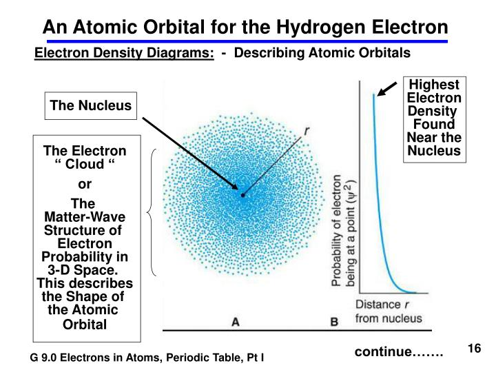 hydrogen diagram for pt elec mirrors wiring diagram 2001 pt cruiser ppt - the bohr model of the hydrogen atom powerpoint ...