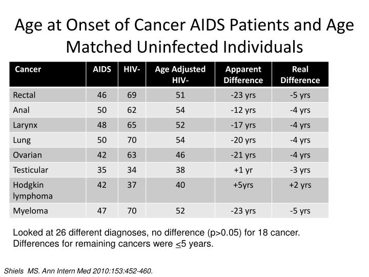 Age at Onset of Cancer AIDS Patients and Age Matched Uninfected Individuals