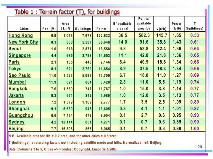 Table 1 : Terrain factor (T), for buildings