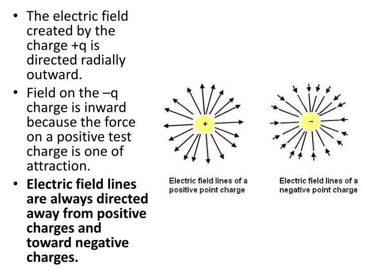 The electric field created by the charge +q is directed