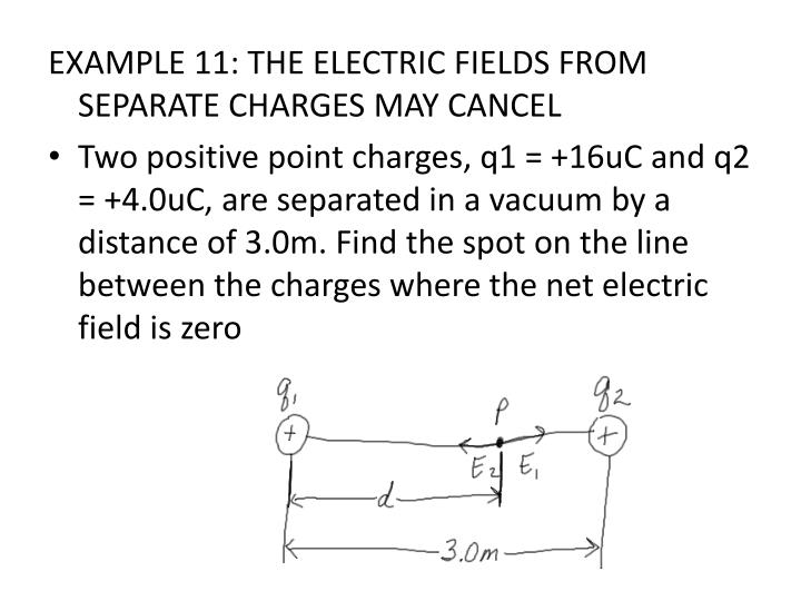 EXAMPLE 11: THE ELECTRIC FIELDS FROM SEPARATE CHARGES MAY CANCEL