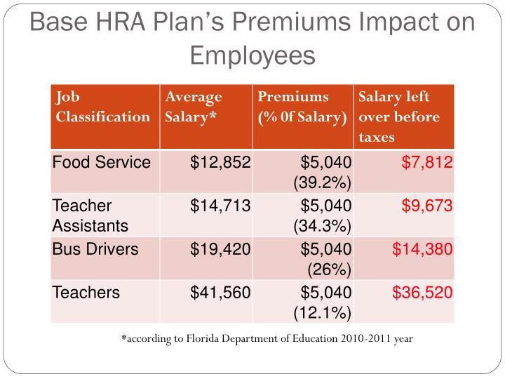 Base HRA Plan's Premiums Impact on Employees