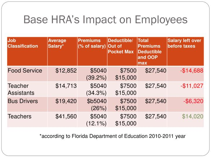 Base HRA's Impact on Employees