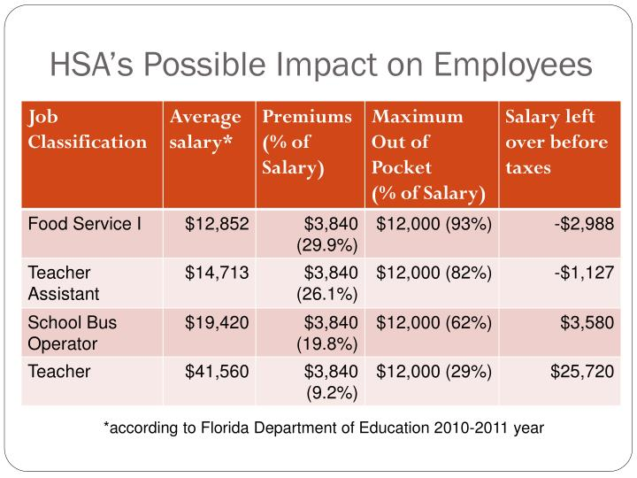 HSA's Possible Impact on Employees