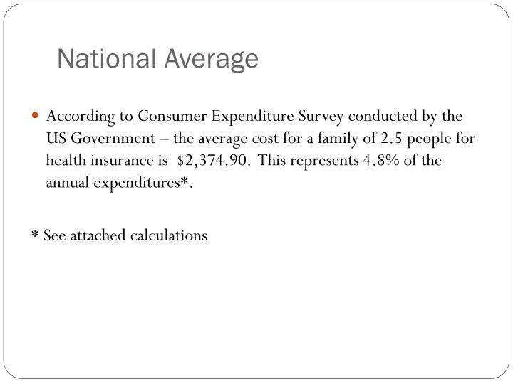 National Average