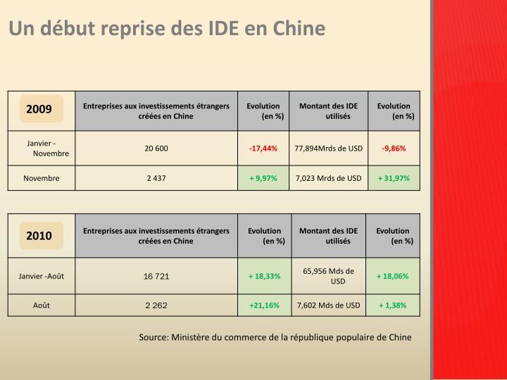 Un début reprise des IDE en Chine