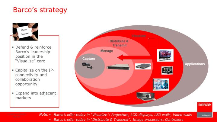 Barco's strategy