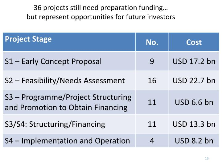 36 projects still need preparation funding…