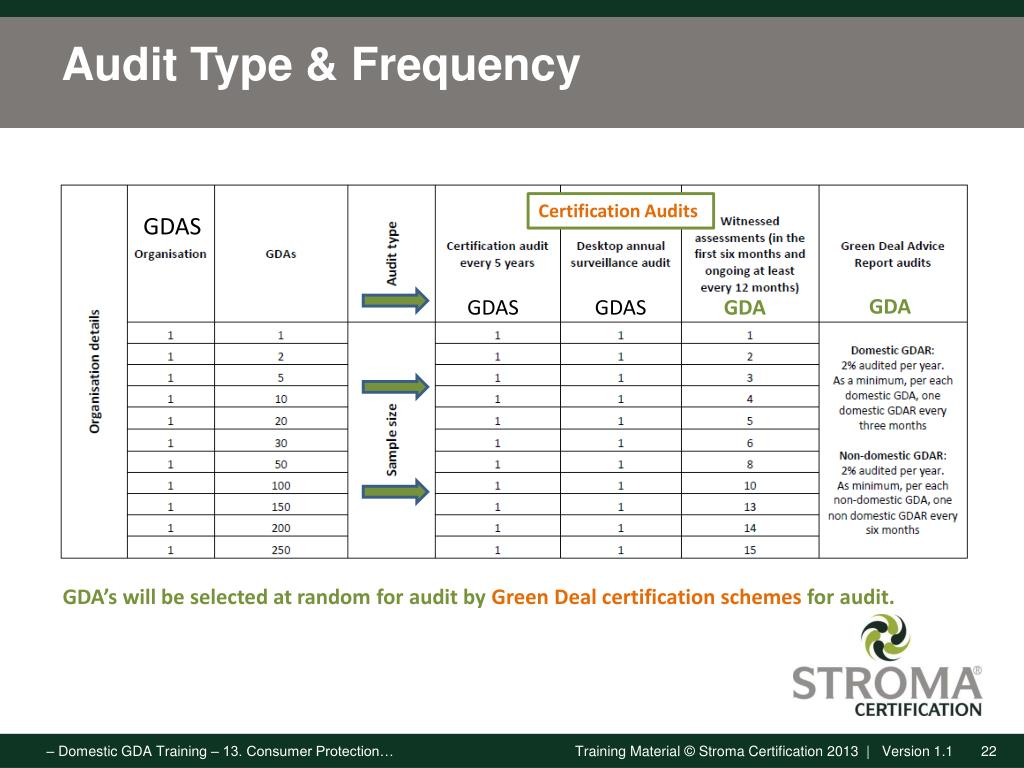 PPT - Consumer Protection Auditing GDAS Responsibilities