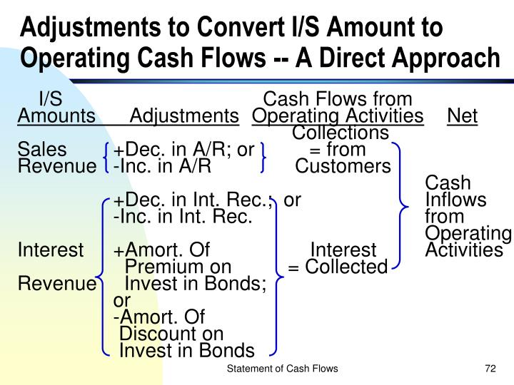 Adjustments to Convert I/S Amount to Operating Cash Flows -- A Direct Approach