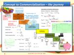 concept to commercialization the journey