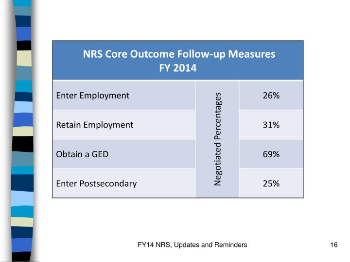 FY14 NRS, Updates and Reminders