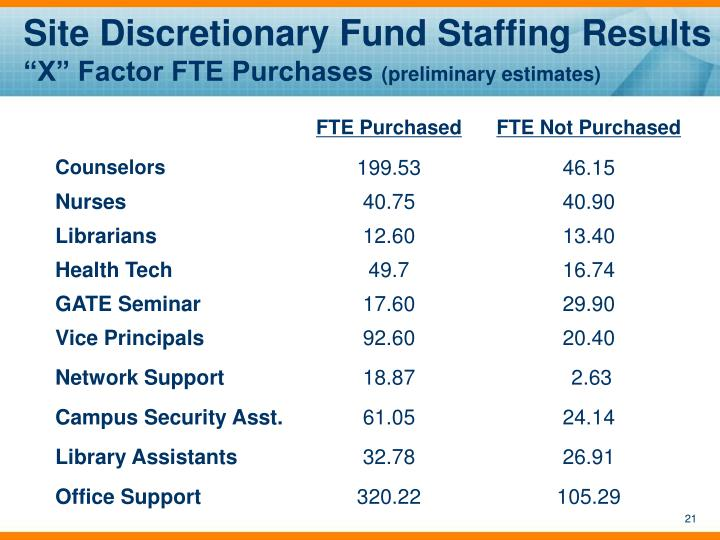 Site Discretionary Fund Staffing Results