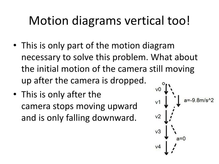 Motion diagrams vertical too!