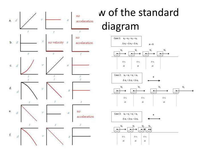 One more review of the standard motion diagram