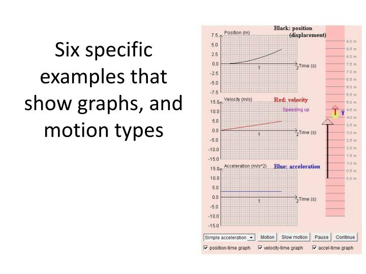 Six specific examples that show graphs, and motion types