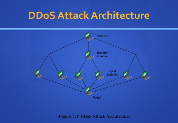 DDoS Attack Architecture
