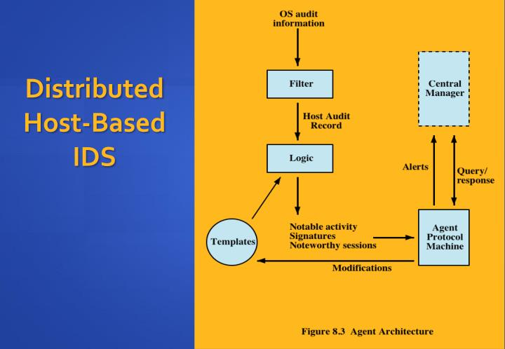 Distributed Host-Based IDS