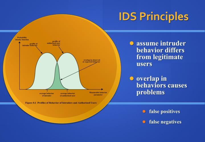 IDS Principles