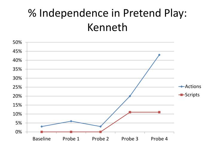 % Independence in Pretend Play: Kenneth