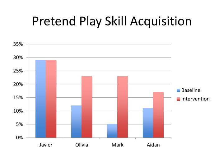 Pretend Play Skill Acquisition