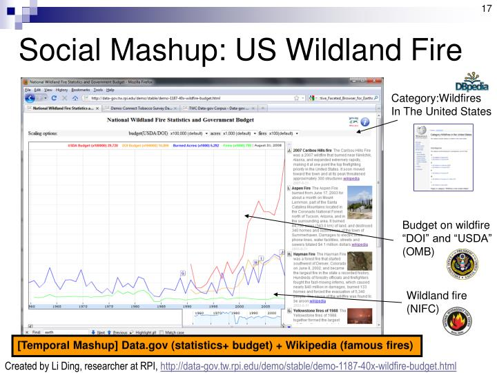 Social Mashup: US Wildland Fire