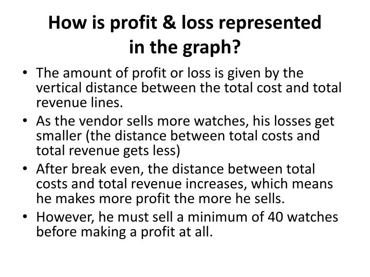 how to find loss and profit revenue break even