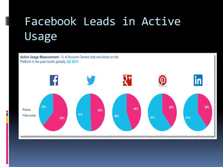 Facebook Leads in Active Usage