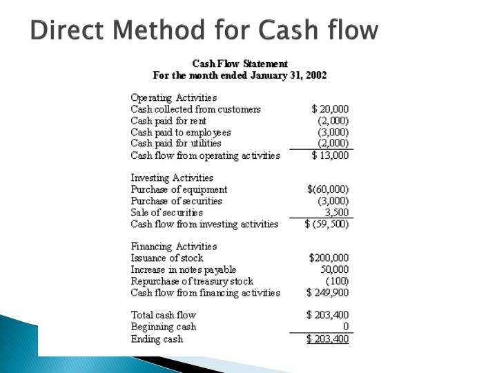 Direct Method for Cash flow