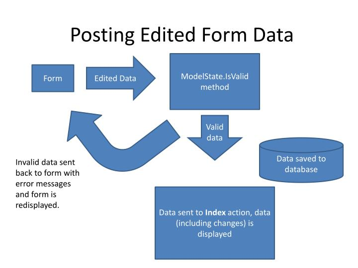 Posting Edited Form Data