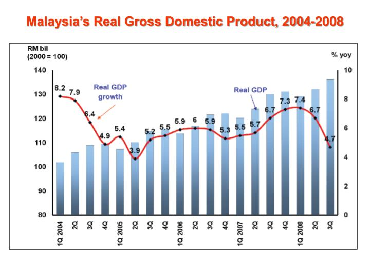 Malaysia's Real Gross Domestic Product, 2004-2008