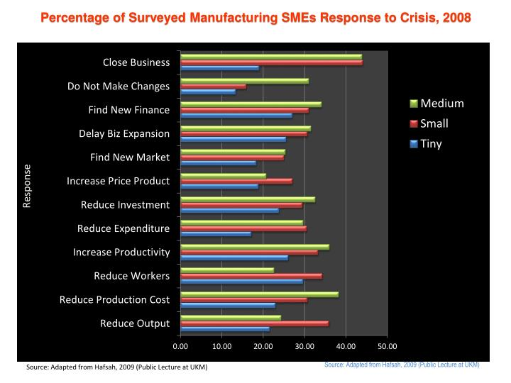 Percentage of Surveyed Manufacturing SMEs Response to Crisis, 2008