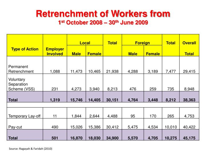 Retrenchment of Workers from