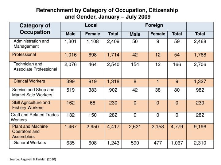 Retrenchment by Category of Occupation, Citizenship
